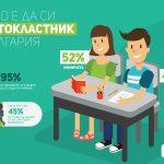 1/3 от учениците без мотивация за учене